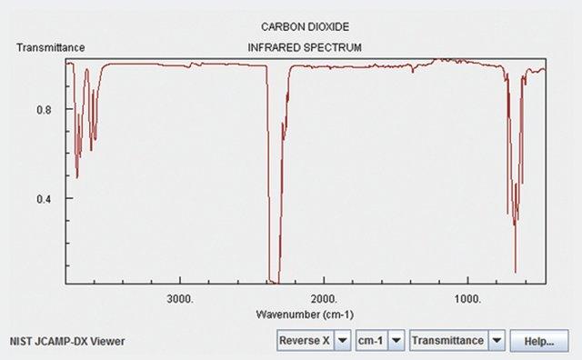 Obr. 4: Vyzařovací spektrum CO2 . Plyn má dva silnější vibrační kmitočty (o délce vlny 4,3 μm a 2,8 μm) a zbývající dva slabé (11,8 μm a 15 μm)