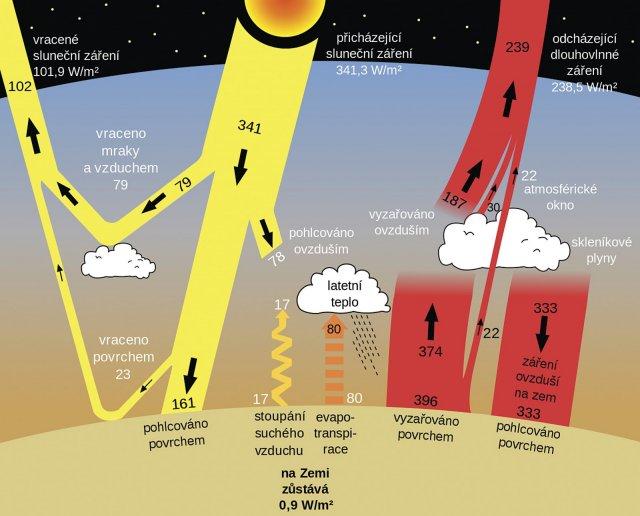 Obr. 1: Globální toky energie: Krátkovlnné záření ze Slunce dopadající na zemský povrch a atmosféru. Dlouhovlnná část záření je vyzařována povrchem a téměř zcela pohlcována atmosférou. V tepelné rovnováze je pohlcovaná energie z atmosféry stejná jako ta vydávaná do vesmíru. Čísla ukazují výkon záření ve wattech na metr čtvereční v období let 2000–2004. Zdroj včetně popisku: Wikipedie.