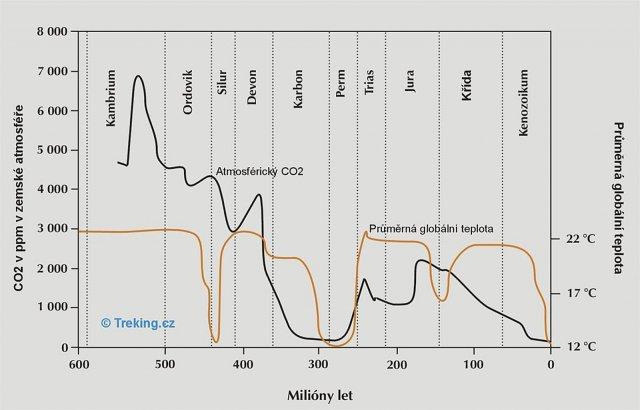 Obr. 2: Globální teplota a koncentrace CO2 v geologických dějinách Země. Autor: Otakar Brandos (21. 7. 2019)