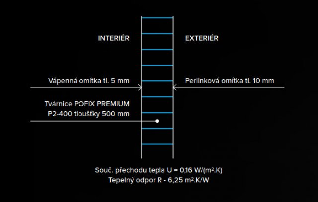 Doporučená skladba obvodové stěny s tepelně-izolační tvárnicí PORFIX Premium P2-400 tloušťky 500 milimetrů. Je možné stavět bez zateplení.